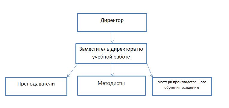 Таблица иерархии